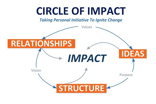 The Circle of Impact's Difference That Matters